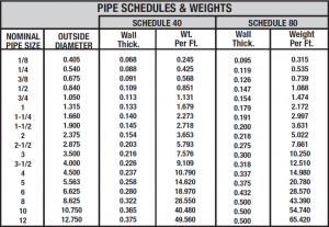 Pipe Schedule Chart