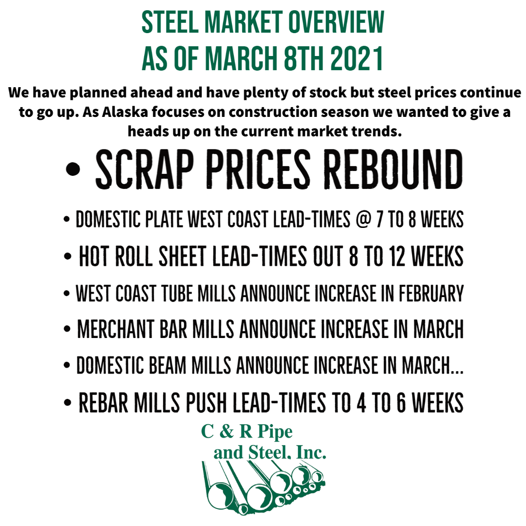 Steel Prices 2021